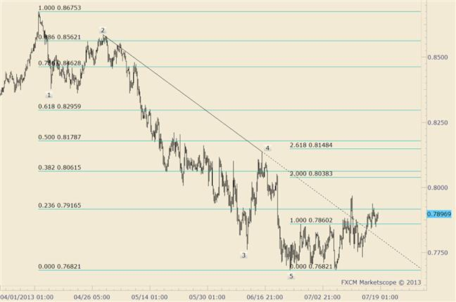 eliottWaves_nzd-usd_1_body_nzdusd.png, NZD/USD Divergence with AUD/USD Evident at Lows