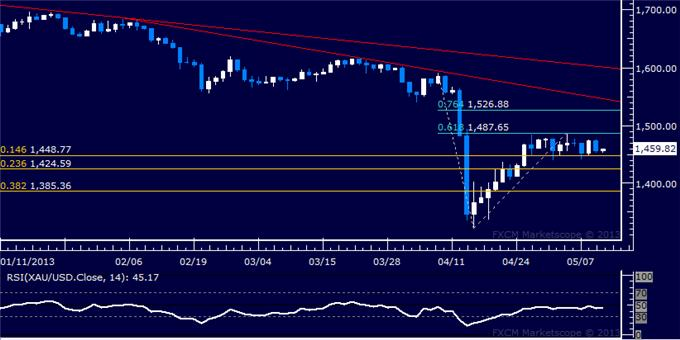 Forex_US_Dollar_Soars_as_SP_500_Stalls_Below_Chart_Resistance_body_Picture_7.png, US Dollar Soars as S&P 500 Stalls Below Chart Resistance