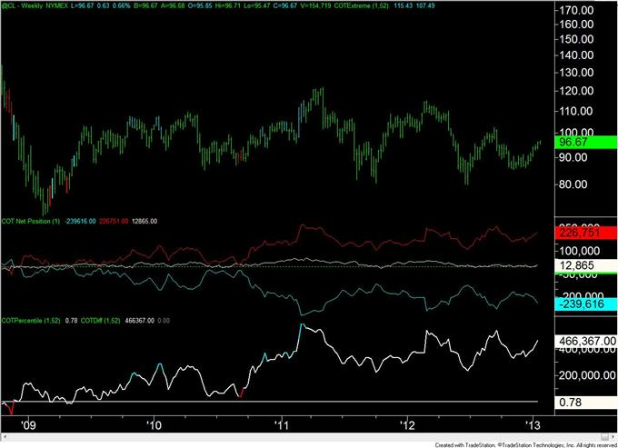 Forex_Analysis_Euro_COT_Positioning_Flips_for_the_3rd_Time_in_4_Weeks_body_crude.png, Forex Analysis: Euro COT Positioning Flips for the 3rd Time in 4 Weeks
