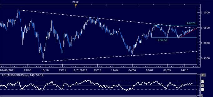 Forex_Analysis_AUDUSD_Classic_Technical_Report_11.14.2012_body_Picture_5.png, Forex Analysis: AUD/USD Classic Technical Report 11.14.2012