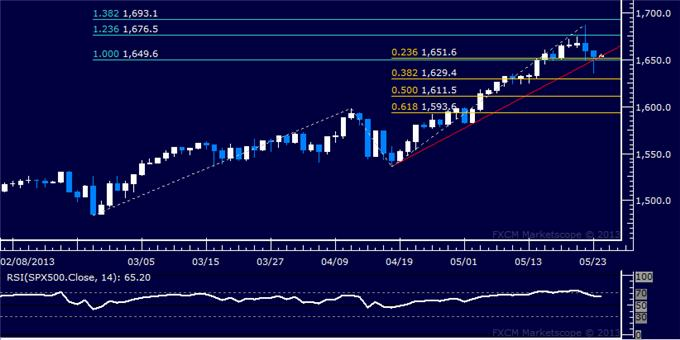 Forex_US_Dollar_SP_500_Take_Initial_Steps_to_Downward_Reversals_body_Picture_6.png, US Dollar, S&P 500 Take Initial Steps to Downward Reversals
