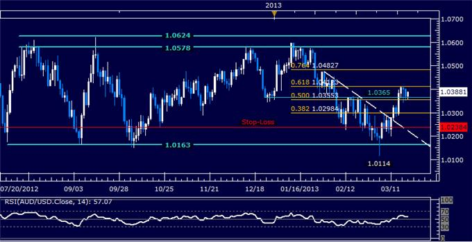 Forex_AUDUSD_Technical_Analysis_03.20.2013_body_Picture_5.png, AUD/USD Technical Analysis 03.20.2013