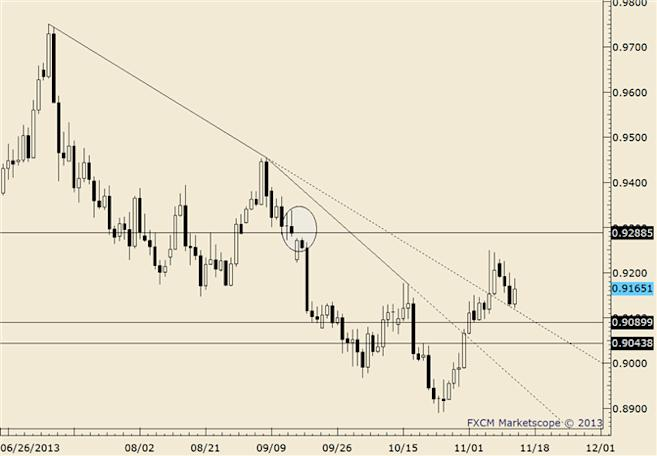 eliottWaves_usd-chf_body_usdchf.png, USD/CHF Channel Breakthrough; Support at .9760