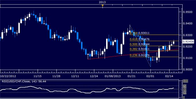 Forex_USDCHF_Technical_Analysis_02.15.2013_body_Picture_5.png, USD/CHF Technical Analysis 02.18.2013