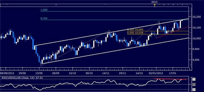 Forex_Analysis_Dollar_Hits_Six-Month_High_SP_500_Eyes_Downside_body_Picture_4.png, Forex Analysis: Dollar Hits Six-Month High, S&P 500 Eyes Downside