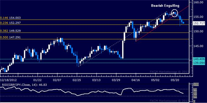 Forex_GBPJPY_Technical_Analysis_05.27.2013_body_Picture_5.png, GBP/JPY Technical Analysis 05.27.2013