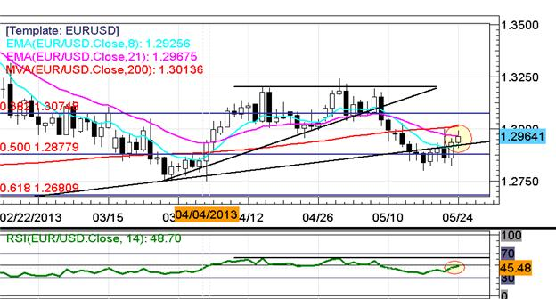 EURUSD_Retests_13000_on_Improved_German_Data_Yen_Rallies_Again_body_x0000_i1028.png, EUR/USD Retests $1.3000 on Better German Data; Yen Rallies Again