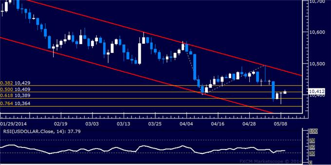 US Dollar Technical Analysis – Attempting to Sneak Higher