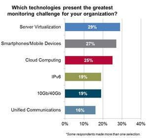 Network Instruments Interop Survey Reveals Server Virtualization and Mobile Devices Present Greatest Datacenter Monitoring Challenges