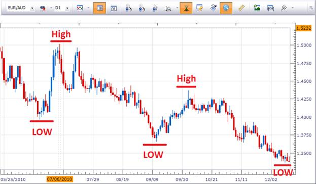 2_Benefits_of_Trend_Trading_body_Picture_2.png, 2 Benefits of Trend Trading