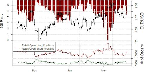 ssi_eur-usd_body_Picture_14.png, Euro Reversal Gains Credibility as Crowds Sell