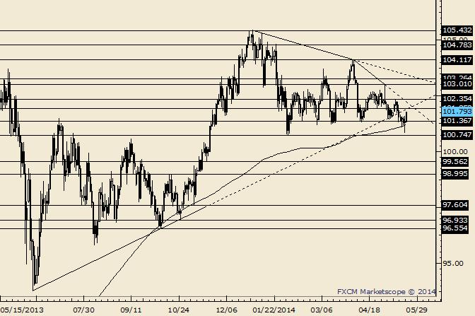 USD/JPY Follows Through on Outside Day Reversal