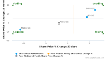 Starhill Global Real Estate Investment Trust breached its 50 day moving average in a Bearish Manner : P40U-SG : May 8, 2017
