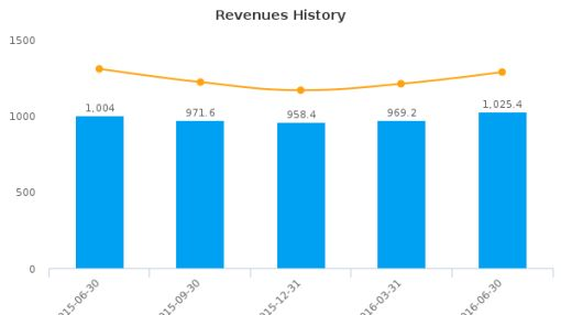American Axle & Manufacturing Holdings, Inc. :AXL-US: Earnings Analysis: Q2, 2016 By the Numbers : August 5, 2016