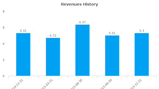 Poage Bankshares, Inc. :PBSK-US: Earnings Analysis: Q4, 2015 By the Numbers