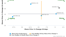 Anhui Conch Cement Co., Ltd. breached its 50 day moving average in a Bearish Manner : 600585-CN : May 25, 2017
