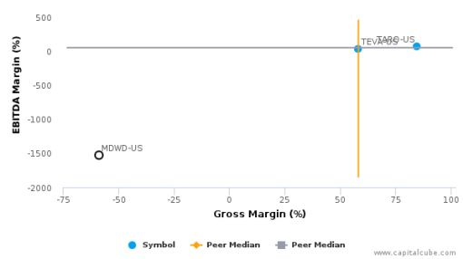 MediWound Ltd. :MDWD-US: Earnings Analysis: Q1, 2016 By the Numbers : June 28, 2016