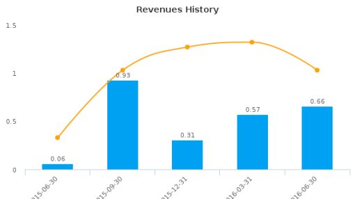 Aeolus Pharmaceuticals, Inc. :AOLS-US: Earnings Analysis: Q3, 2016 By the Numbers : August 18, 2016