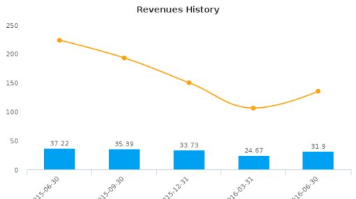 Freehold Royalties Ltd. :FRU-CA: Earnings Analysis: Q2, 2016 By the Numbers : August 12, 2016