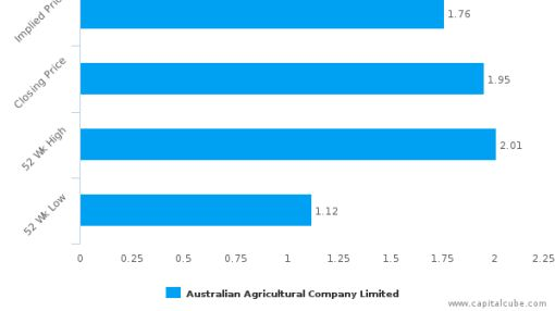 Australian Agricultural Co. Ltd. : Fairly valued, but don't skip the other factors