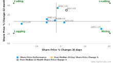 General Cable Corp. breached its 50 day moving average in a Bearish Manner : BGC-US : April 13, 2017