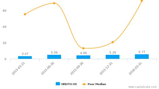 Royal Hawaiian Orchards LP :NNUTU-US: Earnings Analysis: Q1, 2016 By the Numbers : June 8, 2016