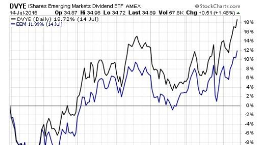Capture Emerging Markets Dividend Yield With This ETF
