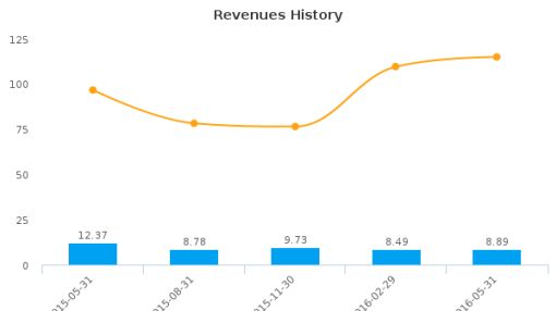 WSI Industries, Inc. :WSCI-US: Earnings Analysis: Q3, 2016 By the Numbers : July 22, 2016