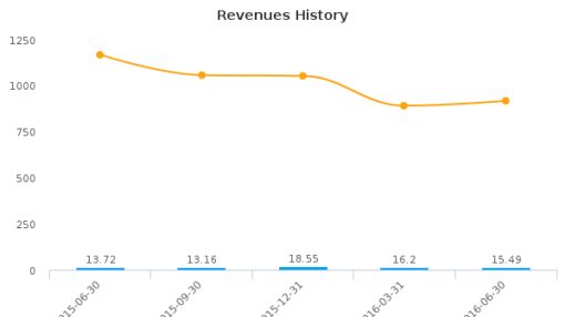 Changfeng Energy, Inc. :CFY-CA: Earnings Analysis: Q2, 2016 By the Numbers : September 23, 2016