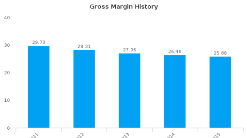 Masterflex SE :MZX-DE: Earnings Analysis: 2015 By the Numbers
