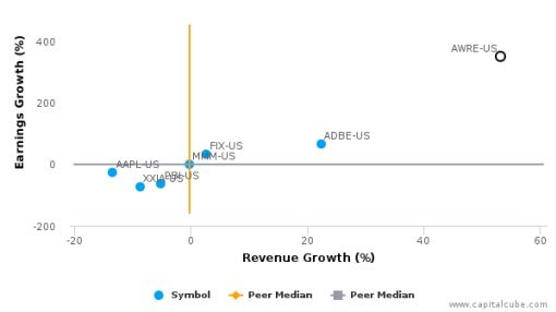 Aware, Inc. (Massachusetts) :AWRE-US: Earnings Analysis: Q2, 2016 By the Numbers : August 5, 2016