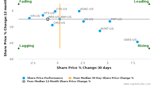 MFA Financial, Inc. breached its 50 day moving average in a Bearish Manner : MFA-US : June 27, 2016