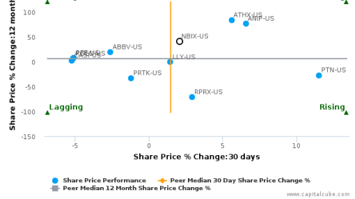 Neurocrine Biosciences, Inc. breached its 50 day moving average in a Bearish Manner : NBIX-US : September 30, 2016