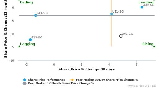 DBS Group Holdings Ltd. breached its 50 day moving average in a Bullish Manner : D05-SG : September 8, 2016