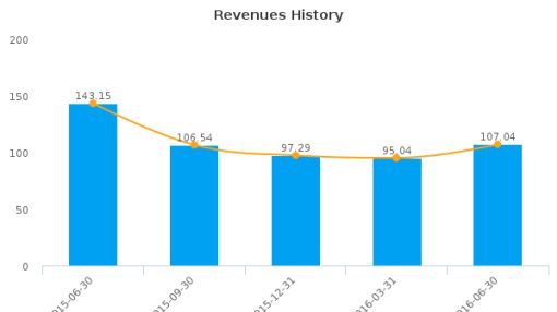Civeo Corp. :CVEO-US: Earnings Analysis: Q2, 2016 By the Numbers : August 4, 2016