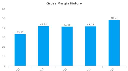 Peregrine Pharmaceuticals, Inc. :PPHM-US: Earnings Analysis: 2016 By the Numbers : July 22, 2016