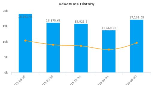 Sinopec Shanghai Petrochemical Co. Ltd. :600688-CN: Earnings Analysis: Q2, 2016 By the Numbers : September 6, 2016