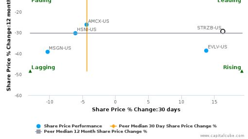 Starz: Strong price momentum but will it sustain?