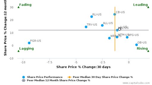 Loews Corp. breached its 50 day moving average in a Bearish Manner : L-US : September 15, 2016