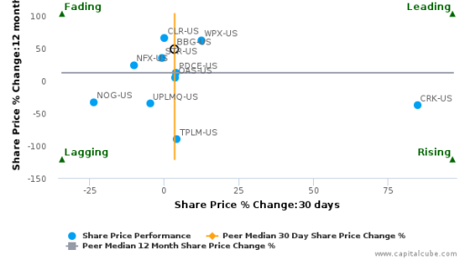 Bill Barrett Corp. breached its 50 day moving average in a Bearish Manner : BBG-US : September 14, 2016