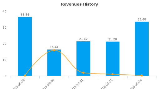 Merrimack Pharmaceuticals, Inc. :MACK-US: Earnings Analysis: Q2, 2016 By the Numbers : August 10, 2016