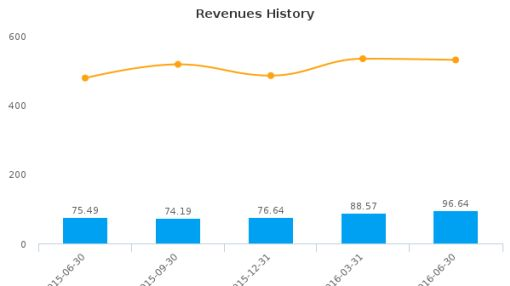 MarketAxess Holdings, Inc. :MKTX-US: Earnings Analysis: Q2, 2016 By the Numbers : August 4, 2016