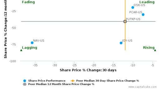 PT United Tractors Tbk breached its 50 day moving average in a Bearish Manner : December 29, 2015