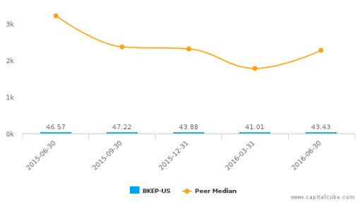 BlueKnight Energy Partners LP LLC :BKEP-US: Earnings Analysis: Q2, 2016 By the Numbers : August 5, 2016