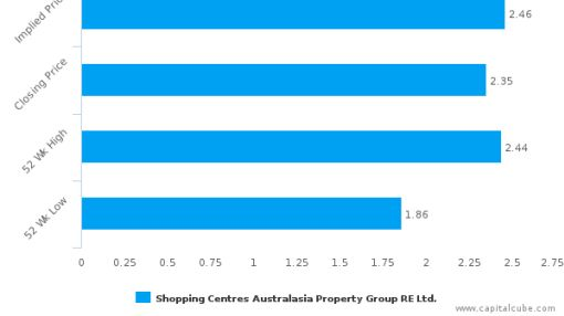 Shopping Centres Australasia Property Group RE Ltd. : Fairly valued, but don't skip the other factors
