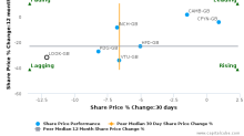 Lookers Plc breached its 50 day moving average in a Bearish Manner : LOOK-GB : September 27, 2016