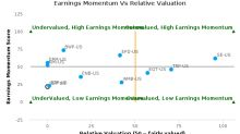 Spectra Energy Partners LP breached its 50 day moving average in a Bullish Manner : SEP-US : October 20, 2016