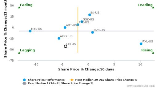Lannett Co., Inc. breached its 50 day moving average in a Bearish Manner : LCI-US : September 23, 2016