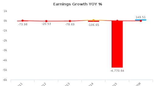 Loral Space & Communications, Inc. :LORL-US: Earnings Analysis: Q2, 2016 By the Numbers : September 13, 2016