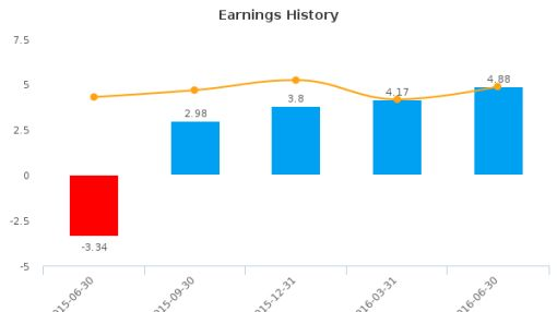 Kearny Financial Corp. :KRNY-US: Earnings Analysis: Q4, 2016 By the Numbers : August 9, 2016